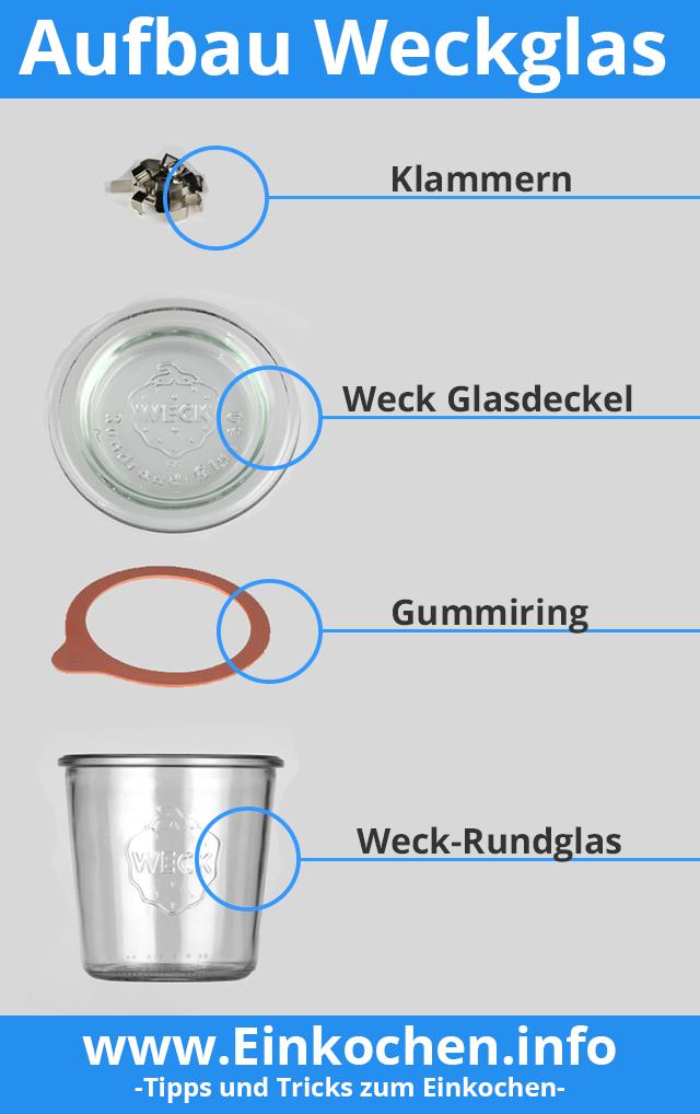 Aufbau Weckglas